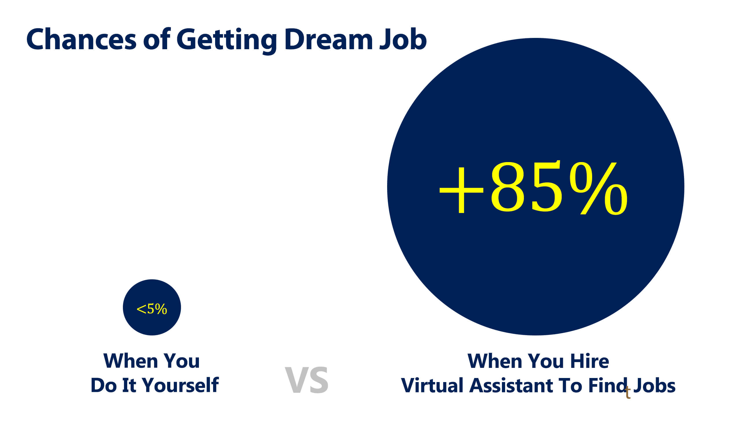 chances of getting a dream job